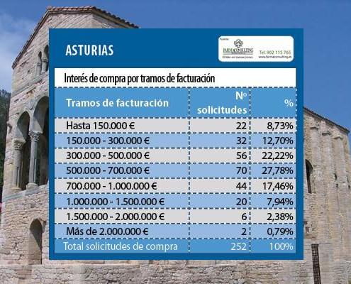 DemandaFarmaciaAsturias