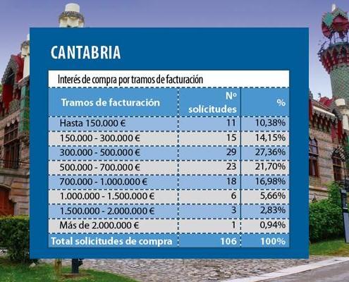 DemandaFarmaciaCantabria