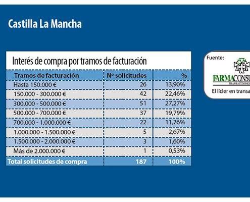DemandaFarmaciaCastillalaMancha