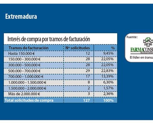 DemandaFarmaciaExtremadura