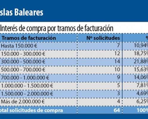 DemandaFarmaciaBaleares