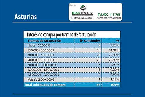 FarmaconsultingCompraFarmaciaenAsturias