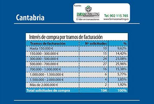 FarmaconsultingComprafarmaciaCantabria