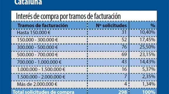 DemandaTramosFacturacionCataluña