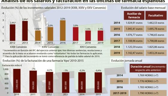 Salarios y facturación en las oficinas de farmacia Españolas