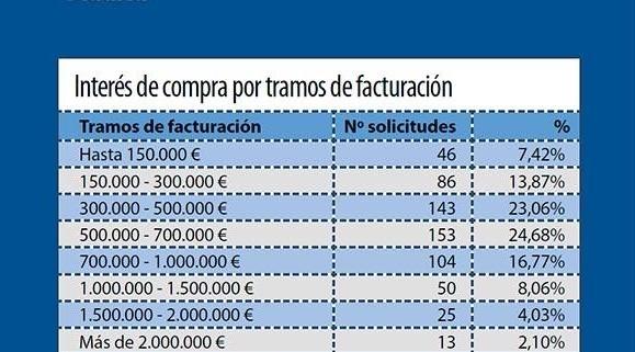 Compra de farmacia en Madrid 2017