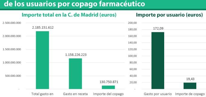 Gasto-total-en-medicamentos-en-Madrid-y-aportaciones-de-los-usuarios-por-copago-farmacéutico