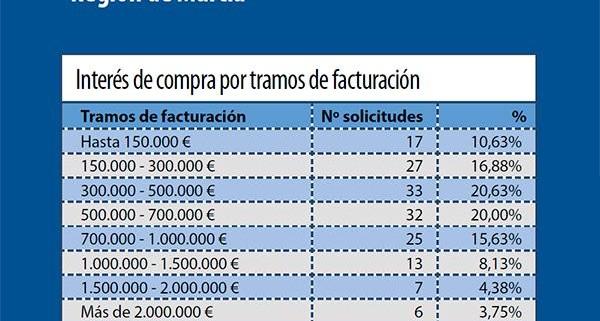 Demanda_Farmacia_Murcia