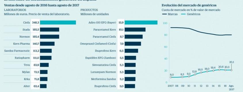 Farmaconsulting_mercado_medicamentos_genericos