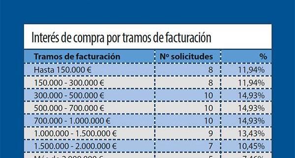 Farmaconsulting-demanda-farmacia-ceuta-melilla