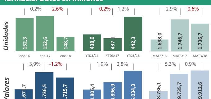 Farmaconsulting-Evolución-del-mercado-farmacéutico-total-en-oficina-de-farmacia.-Datos-en-millones