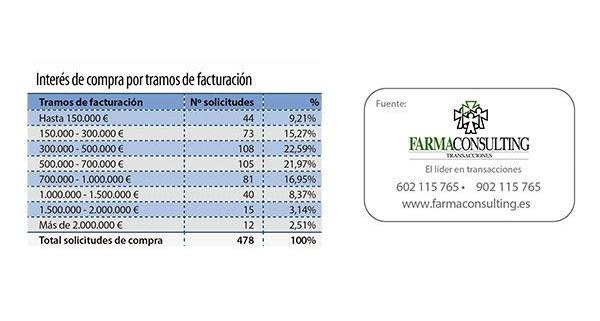 Farmaconsulting_aumenta_interes_compra