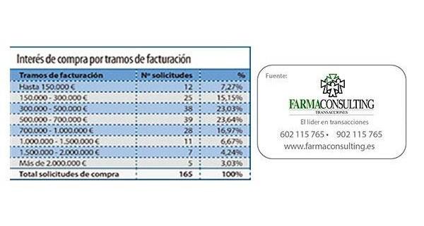 Farmaconsulting_hombres_fueron_interesados