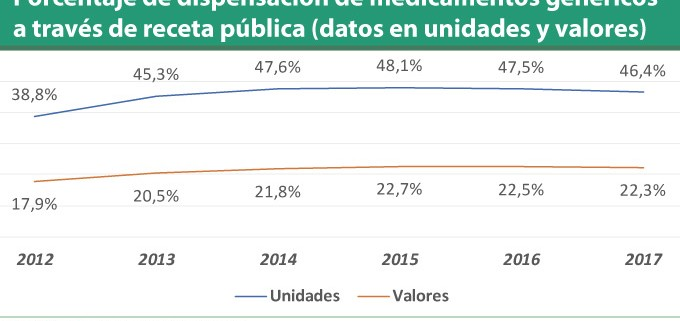 Farmaconsulting-Porcentaje-de-dispensación-de-medicamentos-genéricos-a-través-de-receta-pública-datos-en-unidades-y-valores