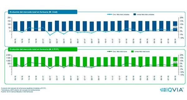 Farmaconsulting_imfarmacias_agosto_mercado_farmaceutico