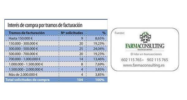imfarmacias_fuerte_aumento_atractivo_16897_28130553