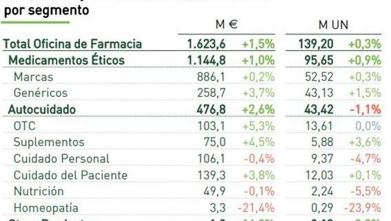 mercado_farmaceutico_crece_16864_20181221111343