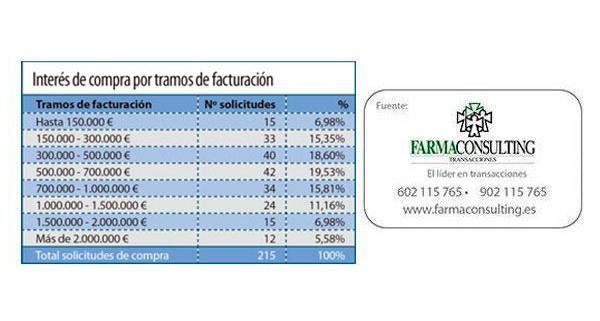 farmaconsulting_farmaceuticos_aragoneses_interesados