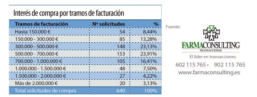 faramconsulting_madrid_continua_atrayendo_inversores